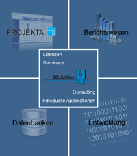 Leistungsspektrum der BBL-Software